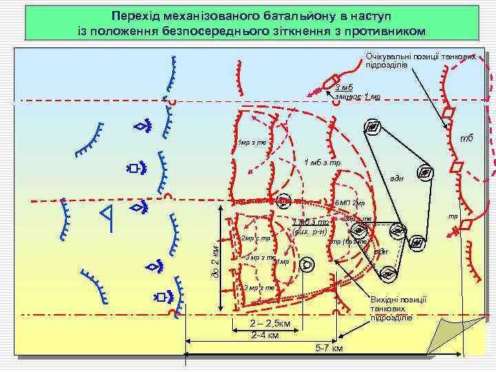 Перехід механізованого батальйону в наступ із положення безпосереднього зіткнення з противником Очікувальні позиції танкових