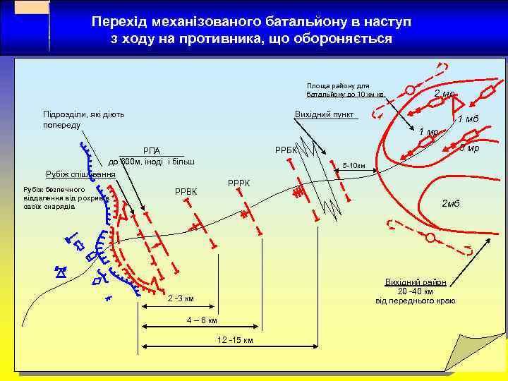 Перехід механізованого батальйону в наступ з ходу на противника, що обороняється Площа району для
