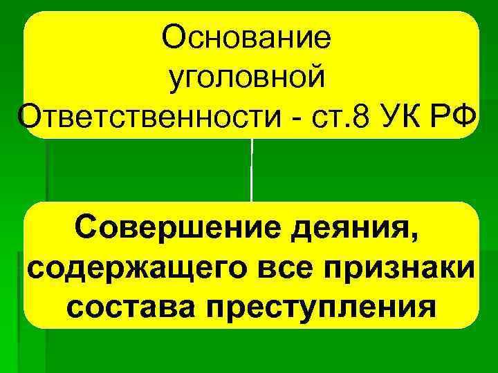 Основание уголовной Ответственности ст. 8 УК РФ Совершение деяния, содержащего все признаки состава преступления