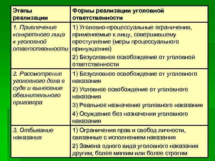 Этапы реализации Формы реализации уголовной ответственности 1. Привлечение конкретного лица к уголовной ответственности 1)