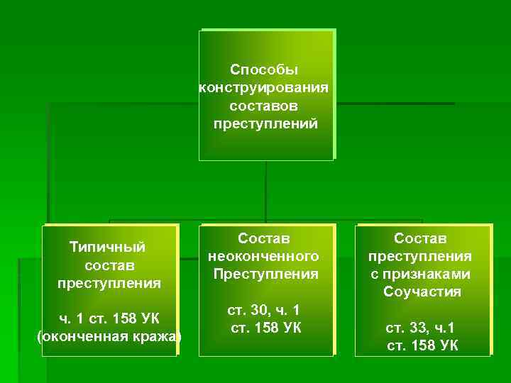 Способы конструирования составов преступлений Типичный состав преступления ч. 1 ст. 158 УК (оконченная кража)