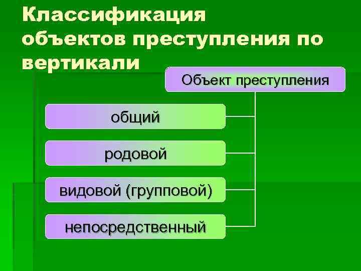 Классификация объектов преступления по вертикали Объект преступления общий родовой видовой (групповой) непосредственный
