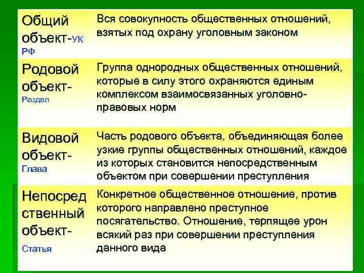 Общий объект УК Вся совокупность общественных отношений, взятых под охрану уголовным законом РФ Родовой