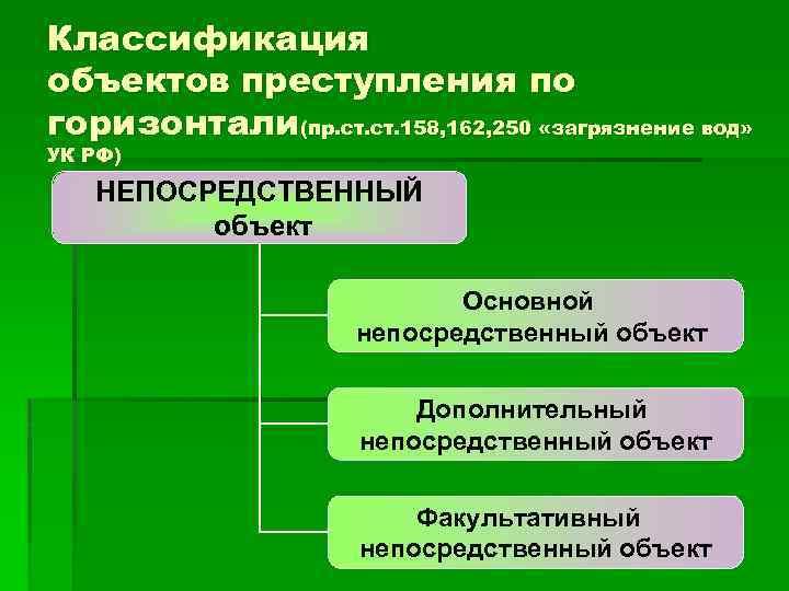 Классификация объектов преступления по горизонтали(пр. ст. 158, 162, 250 «загрязнение вод» УК РФ) НЕПОСРЕДСТВЕННЫЙ