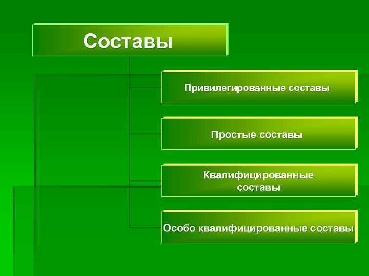Составы Привилегированные составы Простые составы Квалифицированные составы Особо квалифицированные составы