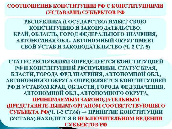 СООТНОШЕНИЕ КОНСТИТУЦИИ РФ С КОНСТИТУЦИЯМИ (УСТАВАМИ) СУБЪЕКТОВ РФ РЕСПУБЛИКА (ГОСУДАРСТВО) ИМЕЕТ СВОЮ КОНСТИТУЦИЮ И