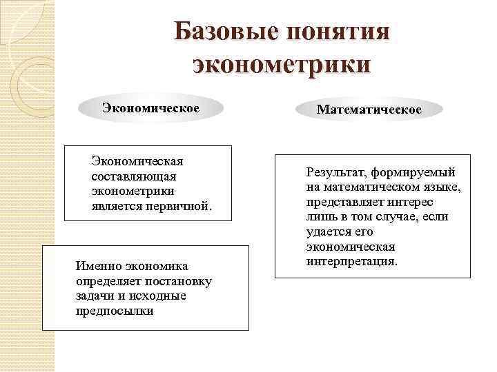 Базовые понятия эконометрики Экономическое Экономическая составляющая эконометрики является первичной. Именно экономика определяет постановку задачи