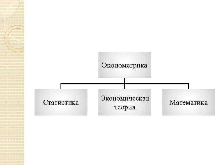 Эконометрика Статистика Экономическая теория Математика