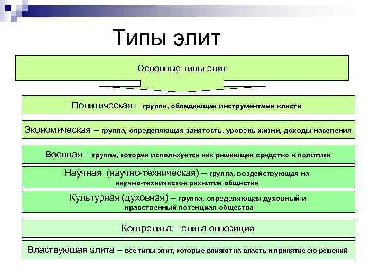 Типы элит Основные типы элит Политическая – группа, обладающая инструментами власти Экономическая – группа,