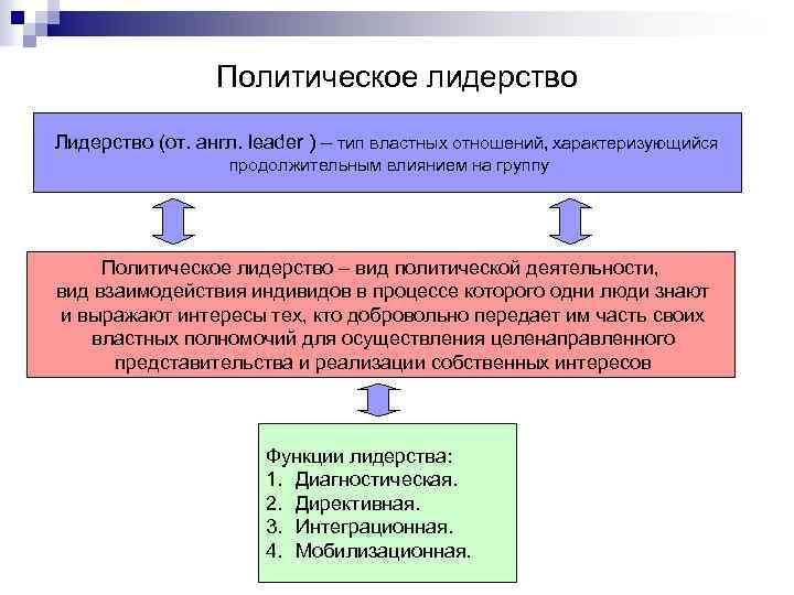 Политическое лидерство Лидерство (от. англ. leader ) – тип властных отношений, характеризующийся продолжительным влиянием
