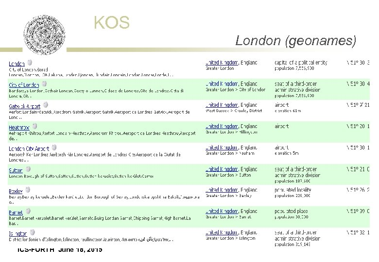 KOS London (geonames) ICS-FORTH June 18, 2015