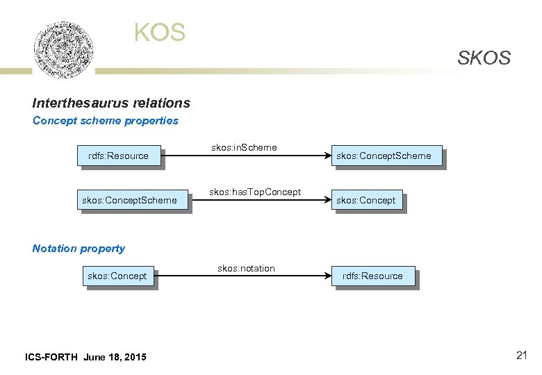 KOS SKOS Interthesaurus relations Concept scheme properties rdfs: Resource skos: Concept. Scheme skos: in.