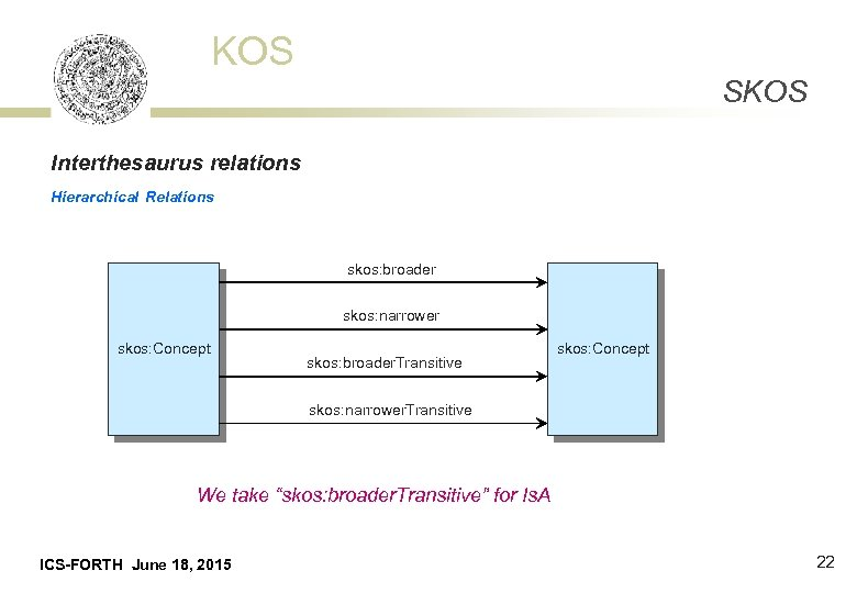KOS SKOS Interthesaurus relations Hierarchical Relations skos: broader skos: narrower skos: Concept skos: broader.