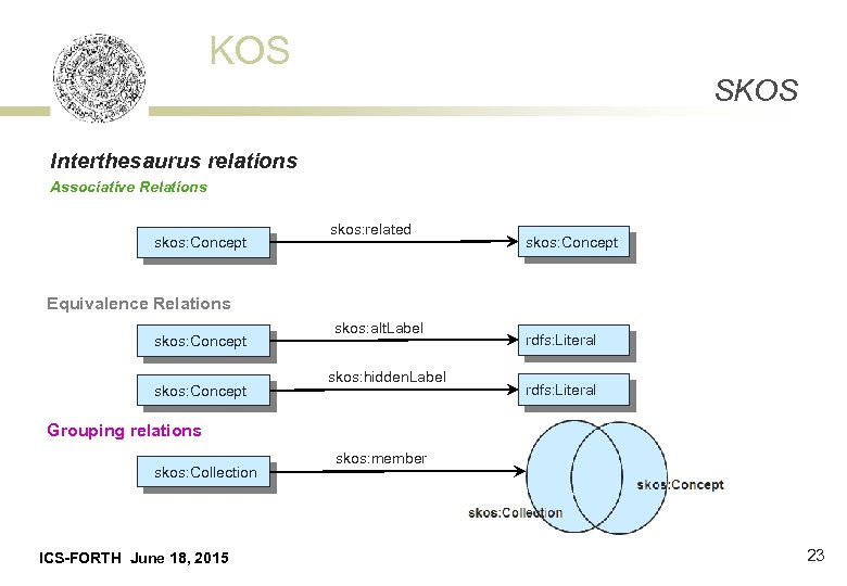 KOS SKOS Interthesaurus relations Associative Relations skos: Concept skos: related skos: Concept Equivalence Relations