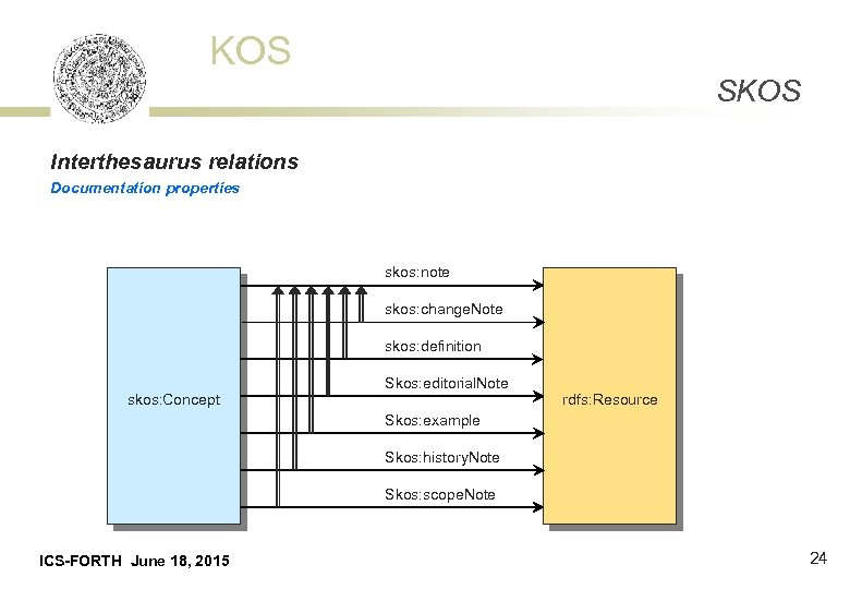KOS SKOS Interthesaurus relations Documentation properties skos: note skos: change. Note skos: definition skos: