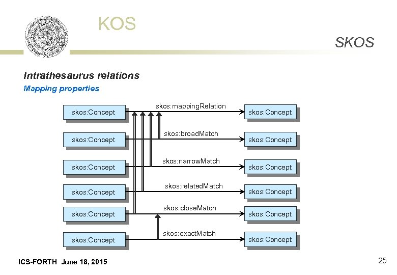KOS SKOS Intrathesaurus relations Mapping properties skos: Concept skos: Concept ICS-FORTH June 18, 2015
