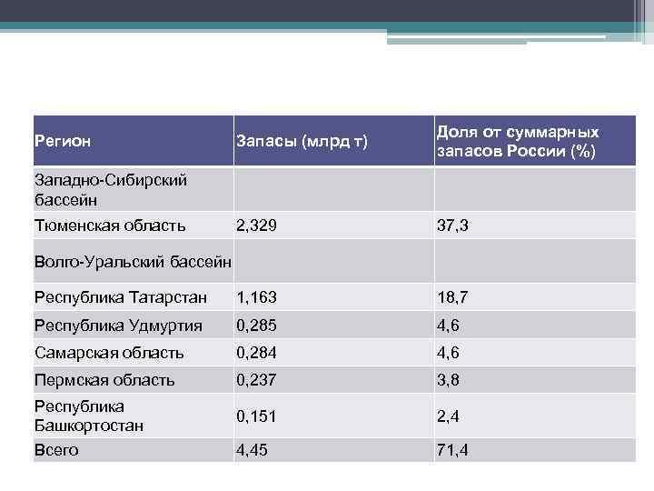 Запасы (млрд т) Доля от суммарных запасов России (%) 2, 329 37, 3 Республика