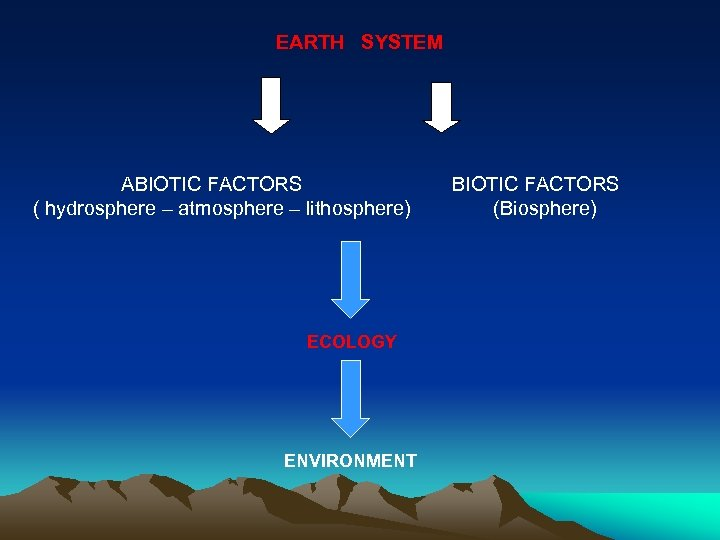 EARTH SYSTEM ABIOTIC FACTORS ( hydrosphere – atmosphere – lithosphere) ECOLOGY ENVIRONMENT BIOTIC FACTORS