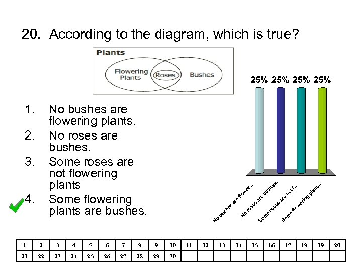 20. According to the diagram, which is true? 1. No bushes are flowering plants.