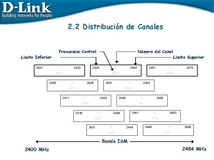 2. 2 Distribución de Canales Frecuencia Central Limite Inferior 2401 1 2423 Número del