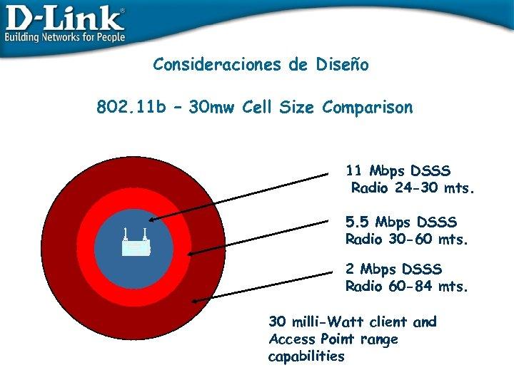 Consideraciones de Diseño 802. 11 b – 30 mw Cell Size Comparison 11 Mbps