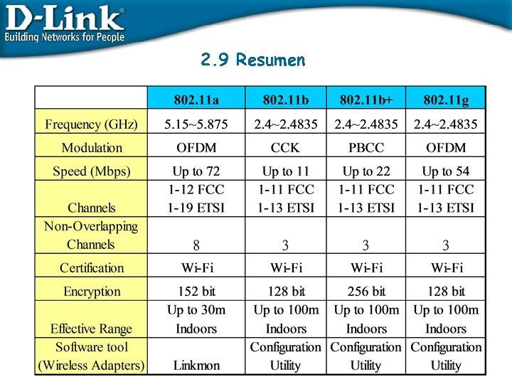 2. 9 Resumen