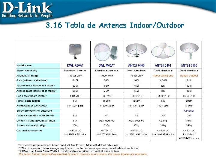 3. 16 Tabla de Antenas Indoor/Outdoor