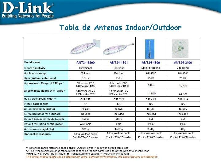 Tabla de Antenas Indoor/Outdoor