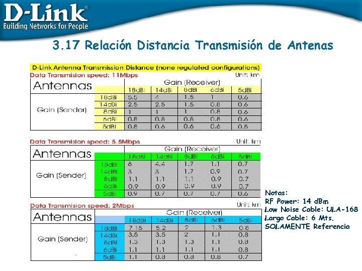 3. 17 Relación Distancia Transmisión de Antenas Notas: RF Power: 14 d. Bm Low