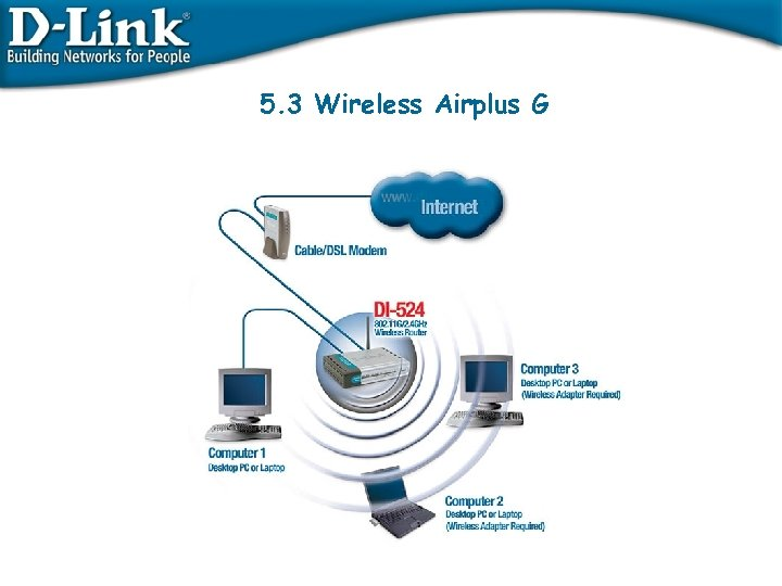 5. 3 Wireless Airplus G