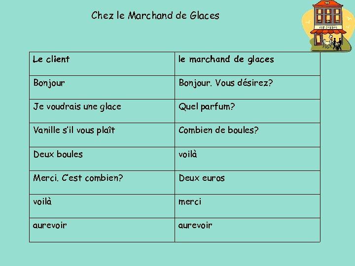 Chez le Marchand de Glaces Le client le marchand de glaces Bonjour. Vous désirez?