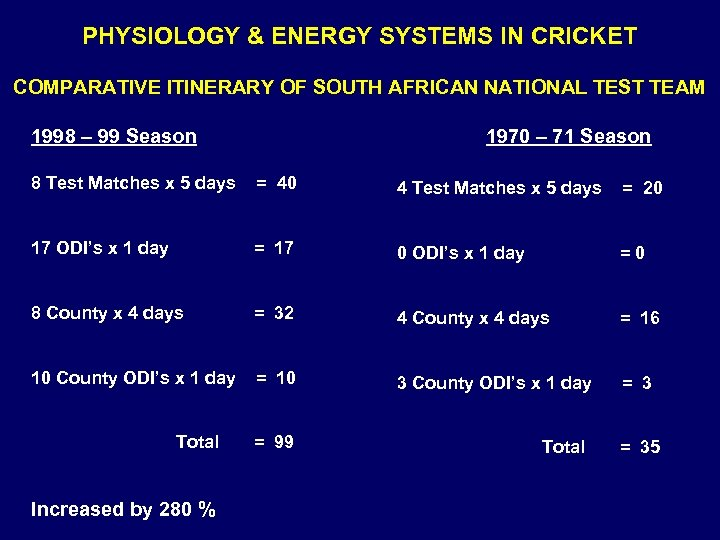PHYSIOLOGY & ENERGY SYSTEMS IN CRICKET COMPARATIVE ITINERARY OF SOUTH AFRICAN NATIONAL TEST TEAM