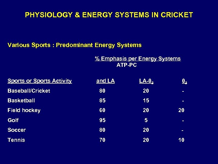 PHYSIOLOGY & ENERGY SYSTEMS IN CRICKET Various Sports : Predominant Energy Systems % Emphasis