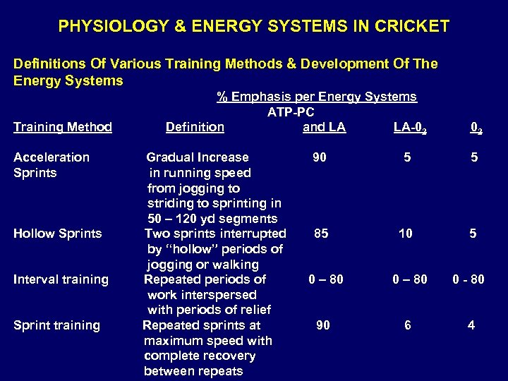 PHYSIOLOGY & ENERGY SYSTEMS IN CRICKET Definitions Of Various Training Methods & Development Of