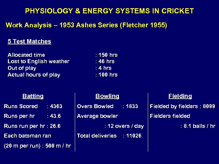PHYSIOLOGY & ENERGY SYSTEMS IN CRICKET Work Analysis – 1953 Ashes Series (Fletcher 1955)