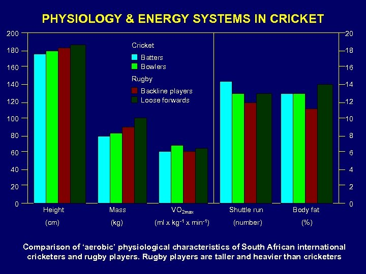 PHYSIOLOGY & ENERGY SYSTEMS IN CRICKET 200 20 Cricket 180 18 Batters Bowlers 160