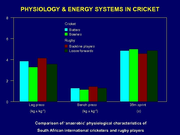 PHYSIOLOGY & ENERGY SYSTEMS IN CRICKET 8 Cricket Batters Bowlers 6 Rugby Backline players