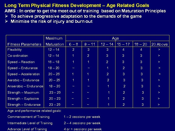 Long Term Physical Fitness Development – Age Related Goals AIMS : In order to
