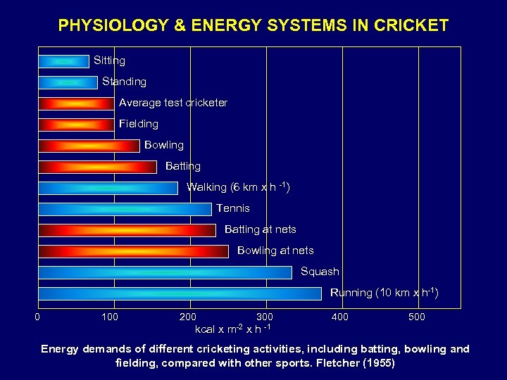 PHYSIOLOGY & ENERGY SYSTEMS IN CRICKET Sitting Standing Average test cricketer Fielding Bowling Batting