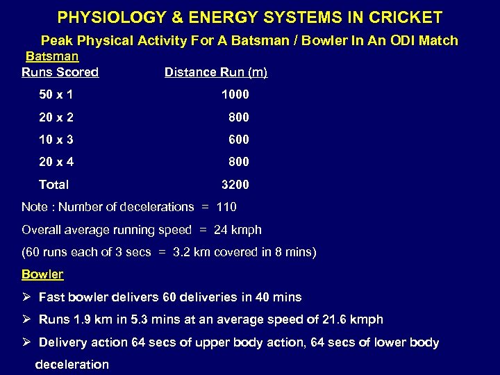 PHYSIOLOGY & ENERGY SYSTEMS IN CRICKET Peak Physical Activity For A Batsman / Bowler