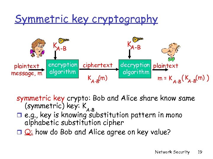 Symmetric key cryptography KA-B plaintext message, m encryption ciphertext algorithm K (m) A-B decryption