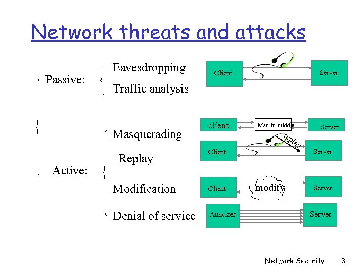 Network threats and attacks Passive: Eavesdropping Traffic analysis Masquerading Active: Server Client Replay client