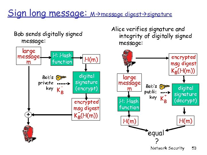 Sign long message: M message digest signature Alice verifies signature and integrity of digitally