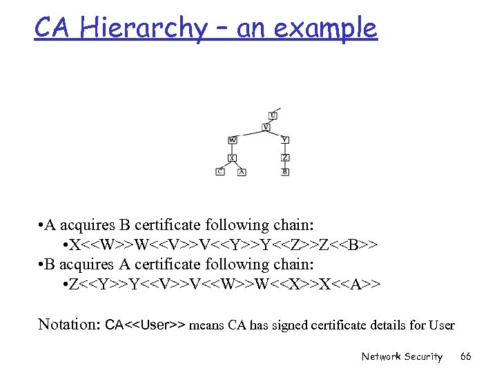 CA Hierarchy – an example • A acquires B certificate following chain: • X<<W>>W<<V>>V<<Y>>Y<<Z>>Z<<B>>