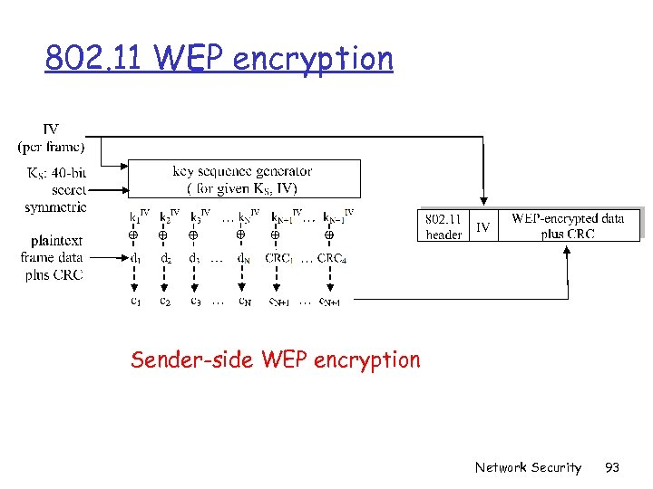 802. 11 WEP encryption Sender-side WEP encryption Network Security 93