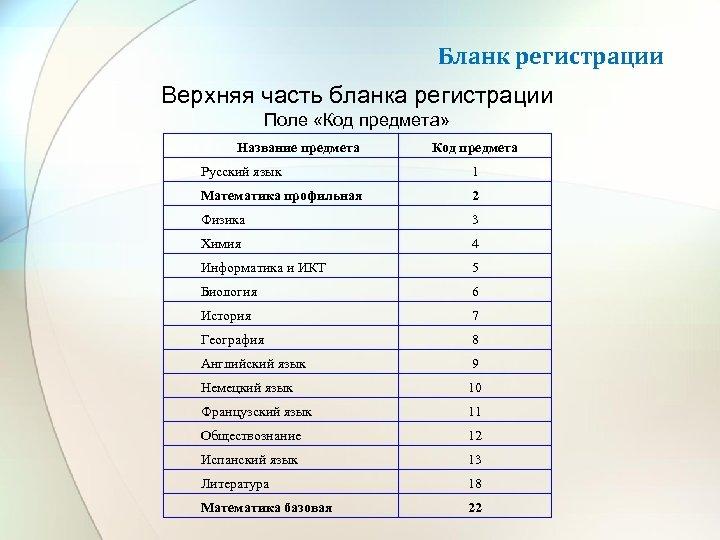Бланк регистрации Верхняя часть бланка регистрации Поле «Код предмета» Название предмета Код предмета Русский