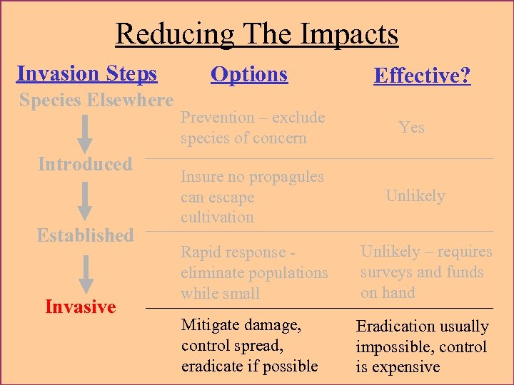 Reducing The Impacts Invasion Steps Species Elsewhere Introduced Established Invasive Options Effective? Prevention –