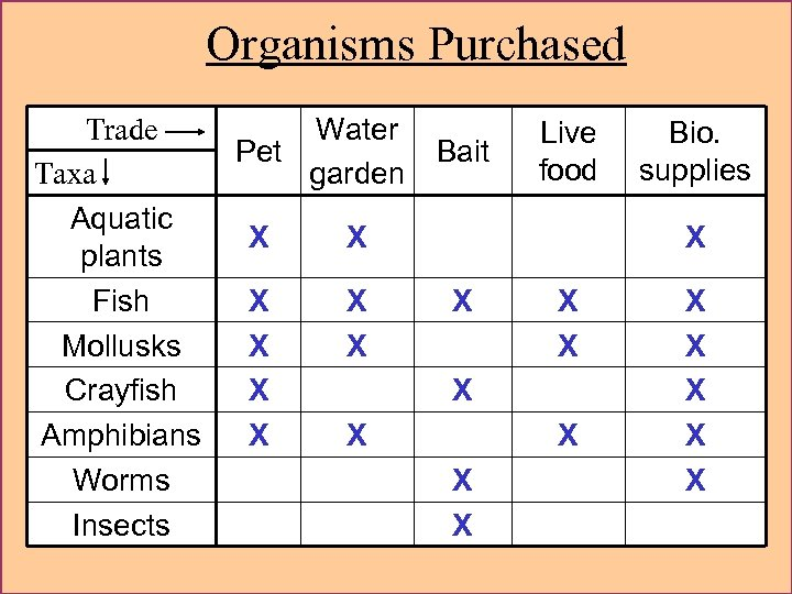 Organisms Purchased Trade Taxa Aquatic plants Fish Mollusks Crayfish Amphibians Worms Insects Water Pet