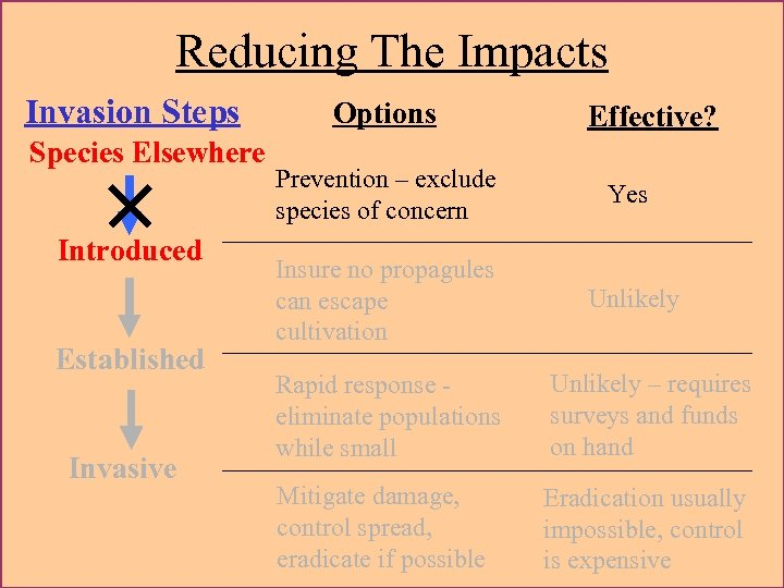 Reducing The Impacts Invasion Steps Species Elsewhere × Introduced Established Invasive Options Effective? Prevention