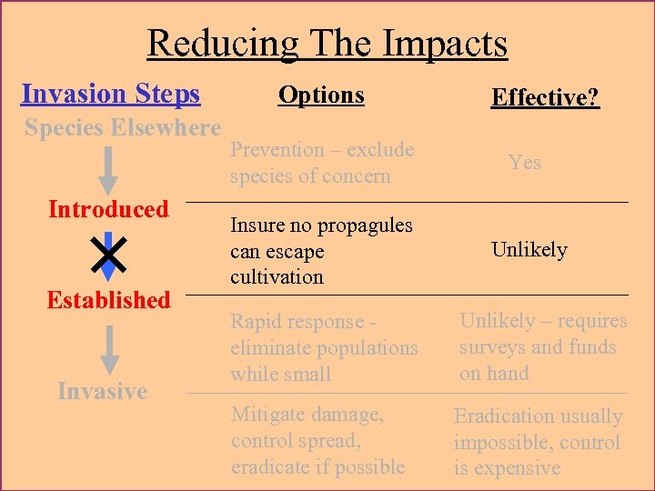 Reducing The Impacts Invasion Steps Species Elsewhere Introduced × Established Invasive Options Effective? Prevention
